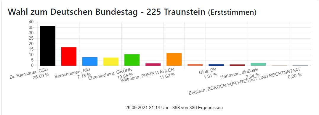 Erststimmen Bundestagswahl Wahlkreis Traunstein