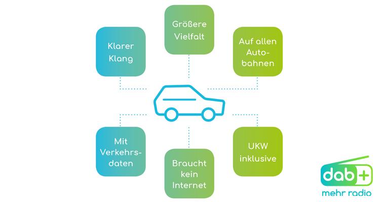 DAB+: Grafik Auto
