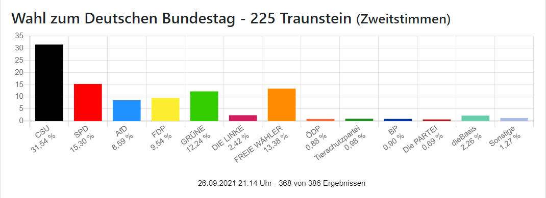 Zweitstimmen Bundestagswahl Wahlkreis Traunstein